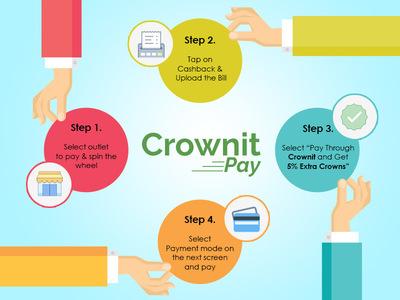 https://cdn0.desidime.com/attachments/photos/243299/medium/3503920How-Crownit-Pay-works.jpg?1480948824