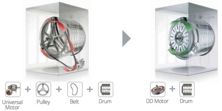 https://cdn0.desidime.com/attachments/photos/533507/original/20-27-38-Universal-motor-vs-Direct-drive-motor.png?1538924280