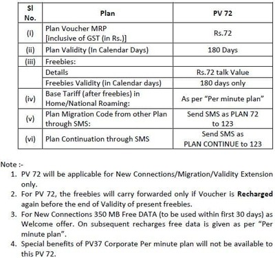 BSNL introduces PV-28 and PV-72 offering FTT + 50MB for 30 days/180