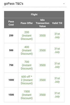 Goibibo Travel Cash Fest :- Keep the Goibibo App open During