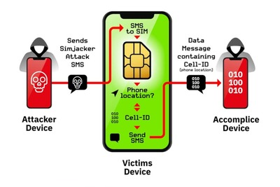 https://cdn0.desidime.com/attachments/photos/585139/medium/6103936SIM-card-exploit-could-be-spying-on-over-1-billion-mobile-phone-users-globally.jpg?1568529975