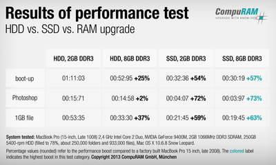 https://cdn0.desidime.com/attachments/photos/701775/medium/7812709compuram-ssd-performancetest-en.jpg?1627196272