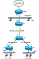 Cisco-routers-static-routes
