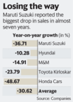Automobile sales - Worst July in two decades